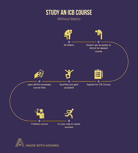 study an icb course